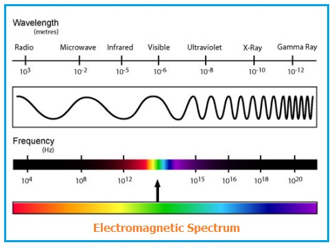 Electromagnetic spectrum showing infrared range