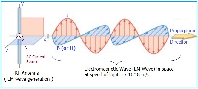 EM waves generation