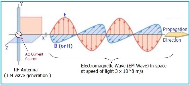 EM wave generation, EM wave detection