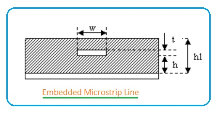 Embedded Microstrip Line