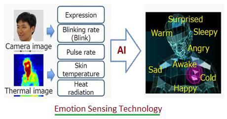 Emotion Sensing Technology