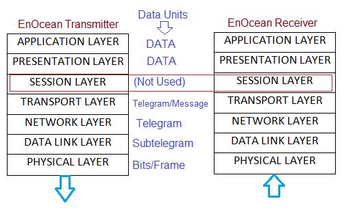 EnOcean protocol layers