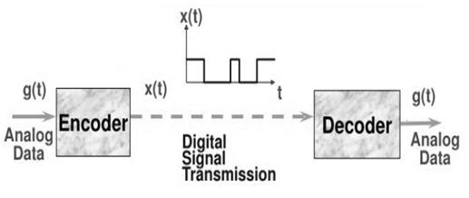 Encoding Decoding process