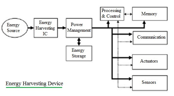 Energy Harvesting Device