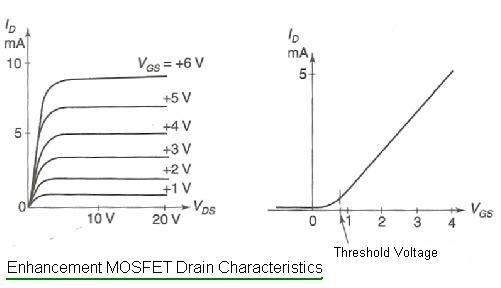 Enhancement MOSFET Drain characteristics