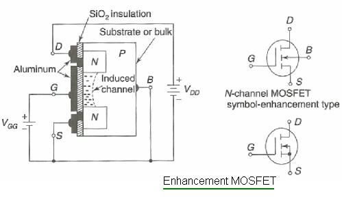 Difference between depletion mosfet vs enhancement mosfet enhancement mosfet n channel type ccuart Image collections