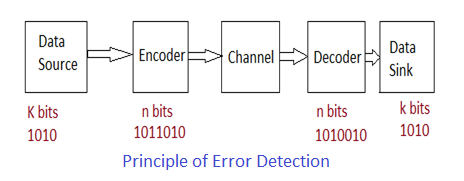 Principle of error detection