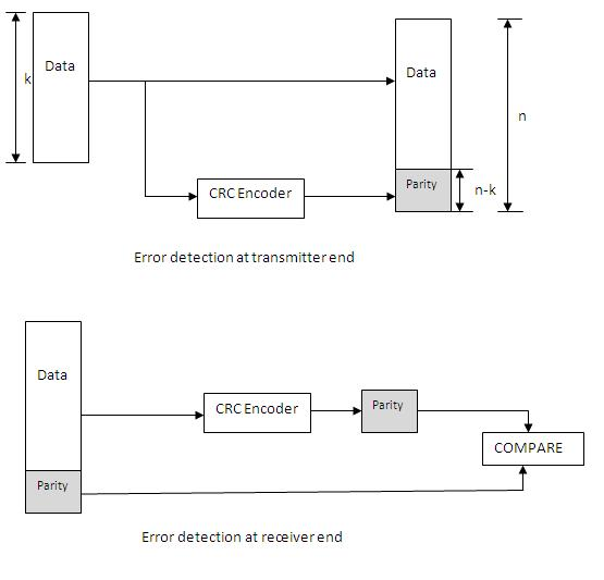 CRC Error Detection and Correction example