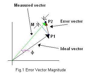 Error Vector Magnitude