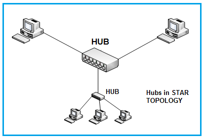 Basics and Types of Hubs