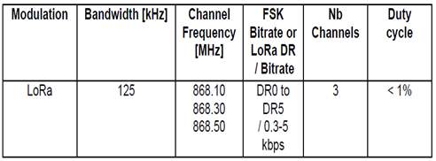Europe LoRaWAN Frequency band and channels