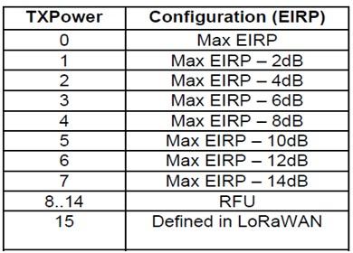 Europe LoRaWAN Transmit Power EIRP