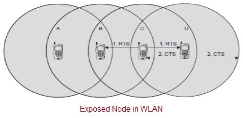 Exposed Node in WLAN