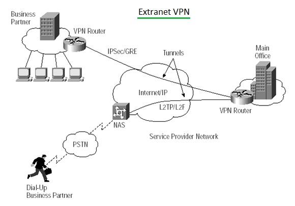 Extranet VPN