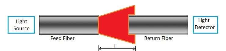 Extrinsic optical sensor