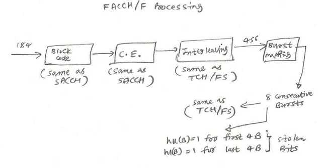FACCH full rate control channel processing