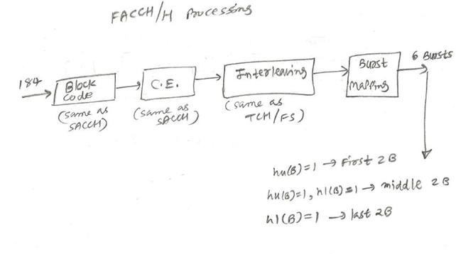 FACCH half rate control channel processing