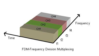FDM-frequency division multiplexing