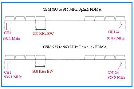 FDMA in GSM900