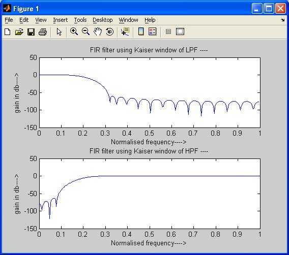 FIR-LPF-HPF-kaiser-window-matlab