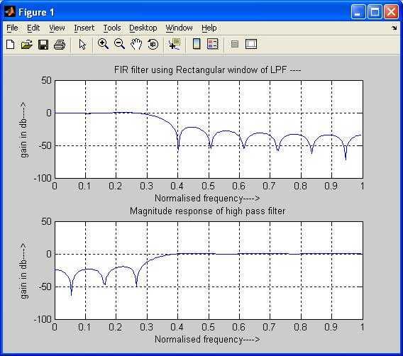 FIR LPF HPF rectangular window matlab