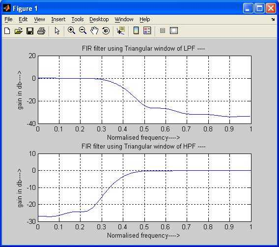 FIR LPF HPF triangular window matlab
