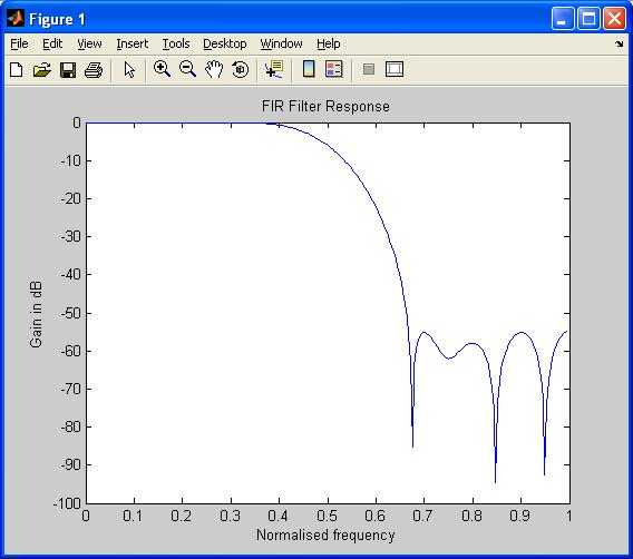 FIR filter output