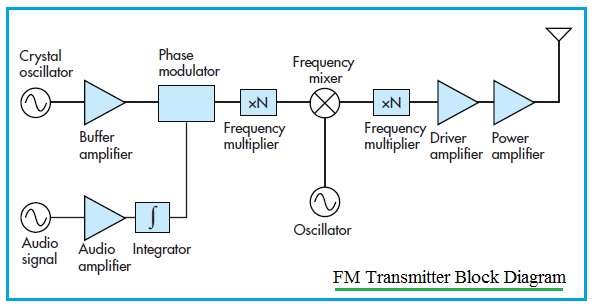 transmitter vs receiver transmitter types receiver types difference rh rfwireless world com block diagram of tv transmitter block diagram of transmitter and receiver