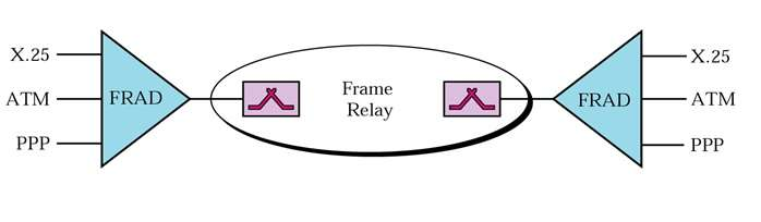 FRAD-Frame Relay Assembler Disassembler