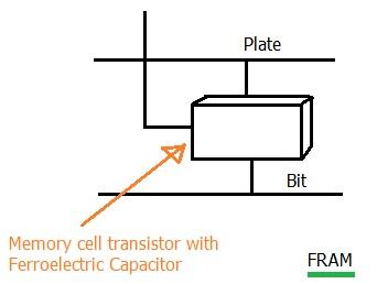 FRAM-Ferroelectric RAM