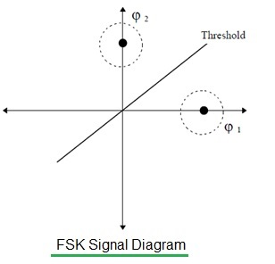 FSK signal diagram