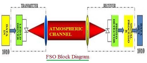 FSO Block Diagram
