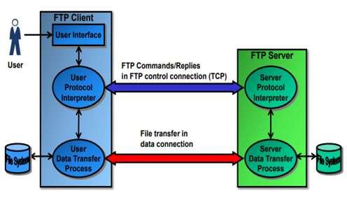 FTP,File Transfer Protocol