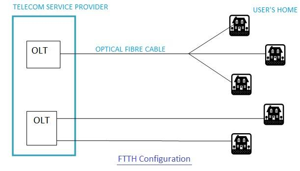 FTTH ftth fibre to the home,configuration,ftth architecture