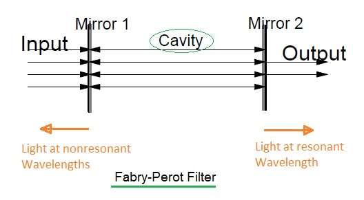 Fabry Perot Filter,cavity,interferometer