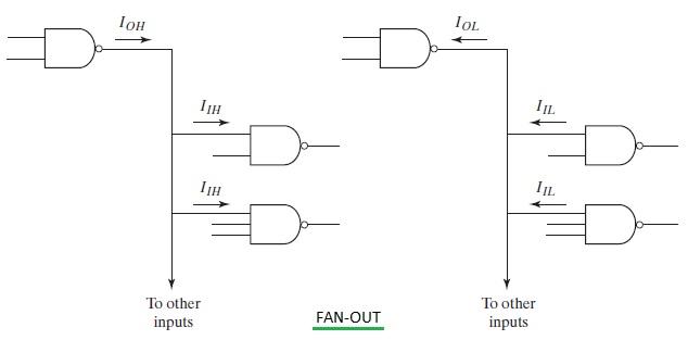 Fan Out