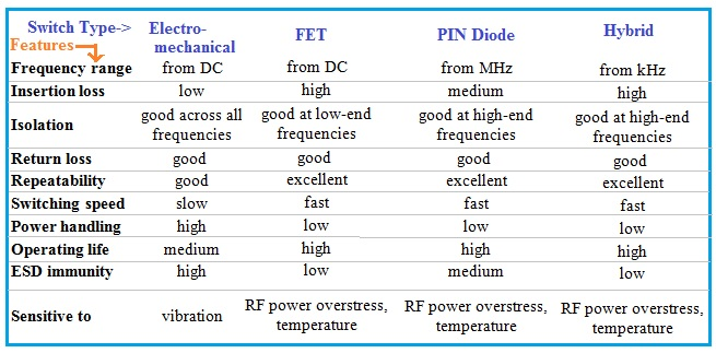 Features of RF Switch Types