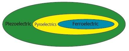 Ferroelectric vs Piezoelectric
