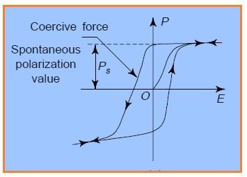 Ferroelectric