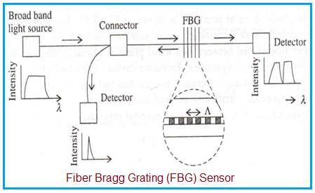 Fiber Bragg Grating Sensor System