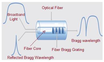 Fiber Bragg Grating sensor working