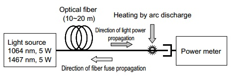 Fiber Fuse test set up