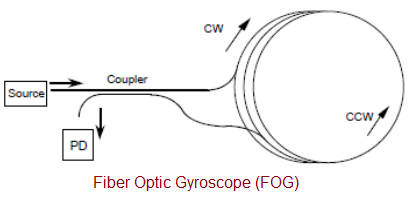 Fiber Optic Gyroscope