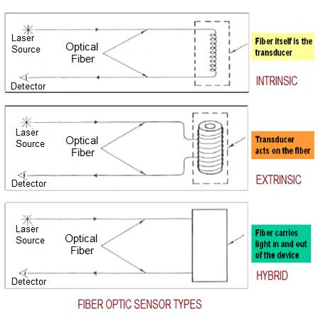 Types of fiber optic sensors