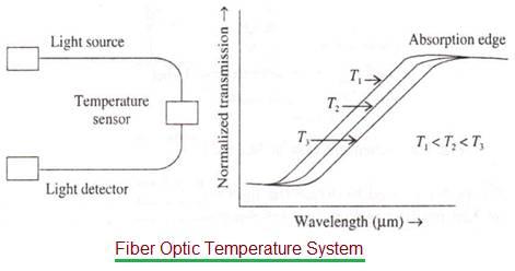Fiber Optic Temperature Sensor
