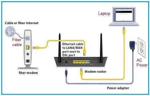 Fiber Optic Modem | Fiber Optic Router | Manufacturers,Vendors