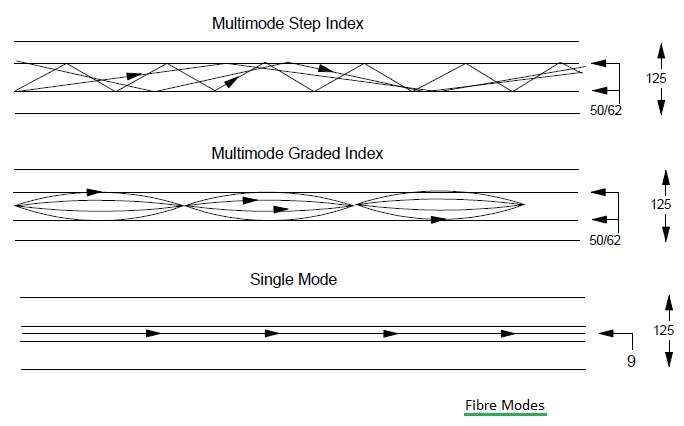 Fibre dispersion Modes