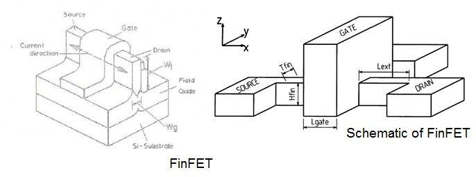 FinFET