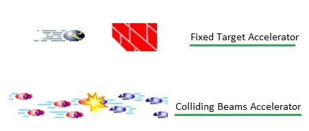 Fixed Target Accelerator vs Colliding Beams Accelerator