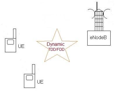 Flexible duplexing